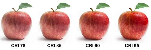 CRI values of difference