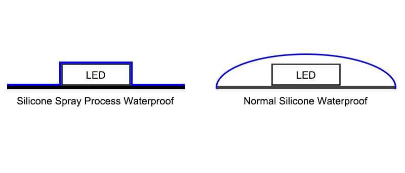 Spray waterproof strip light